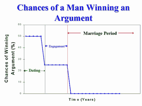 Man_winning_argument01